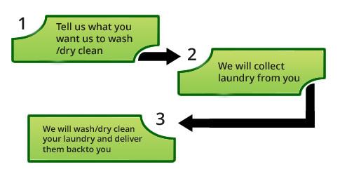 54f948fc6d6305ea58a0a88f_laundryexplanation.jpg